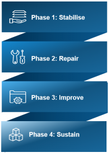 4 phases